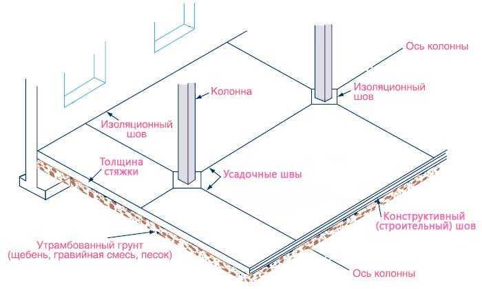 Виды швов в бетоне что это измерение куба бетона