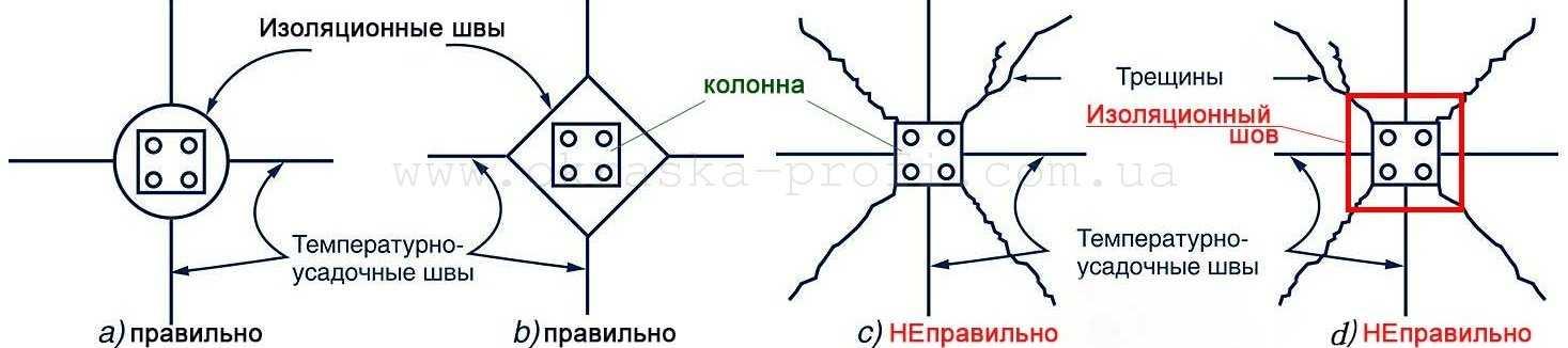 Правильность выполнения изоляционных швов возле колонн